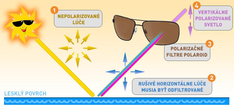 Ilustračný obrázok - ako fungujú polarizačné filtre Polaroid  8972b89da37